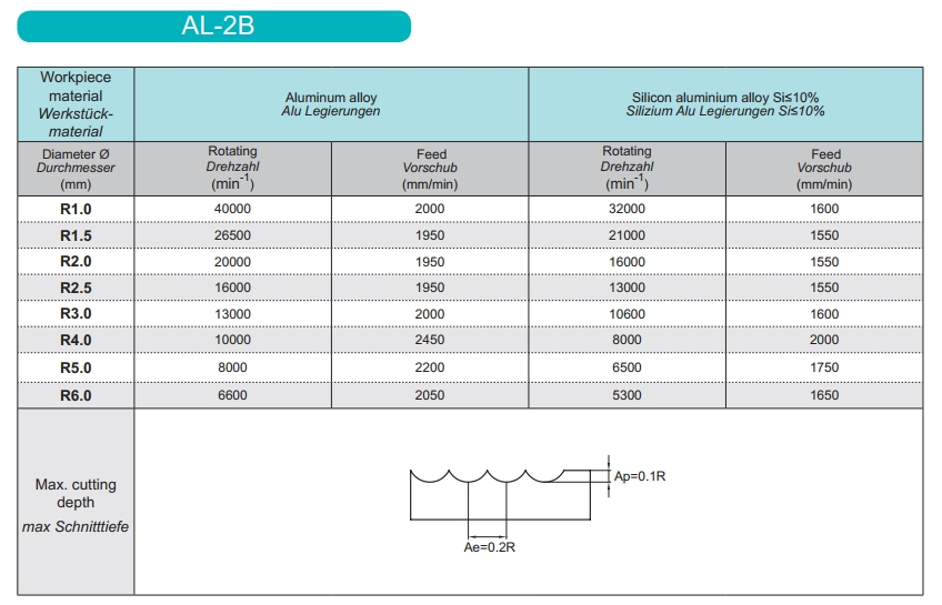 Aluminium ball nose VHM frees R1.5