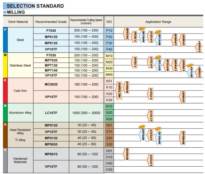 Wisselplaat APMT1604PDER-H2-VP15TF